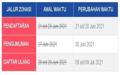 Alur Pendaftaran Jalur Zonasi PPDB SMAN 1 Tangerang TP 2021/2022